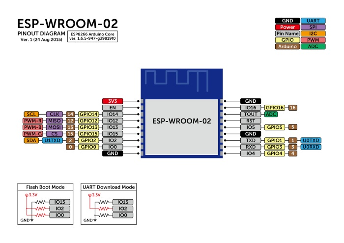 ESP-WROOM-02_pinout_diagram.jpg